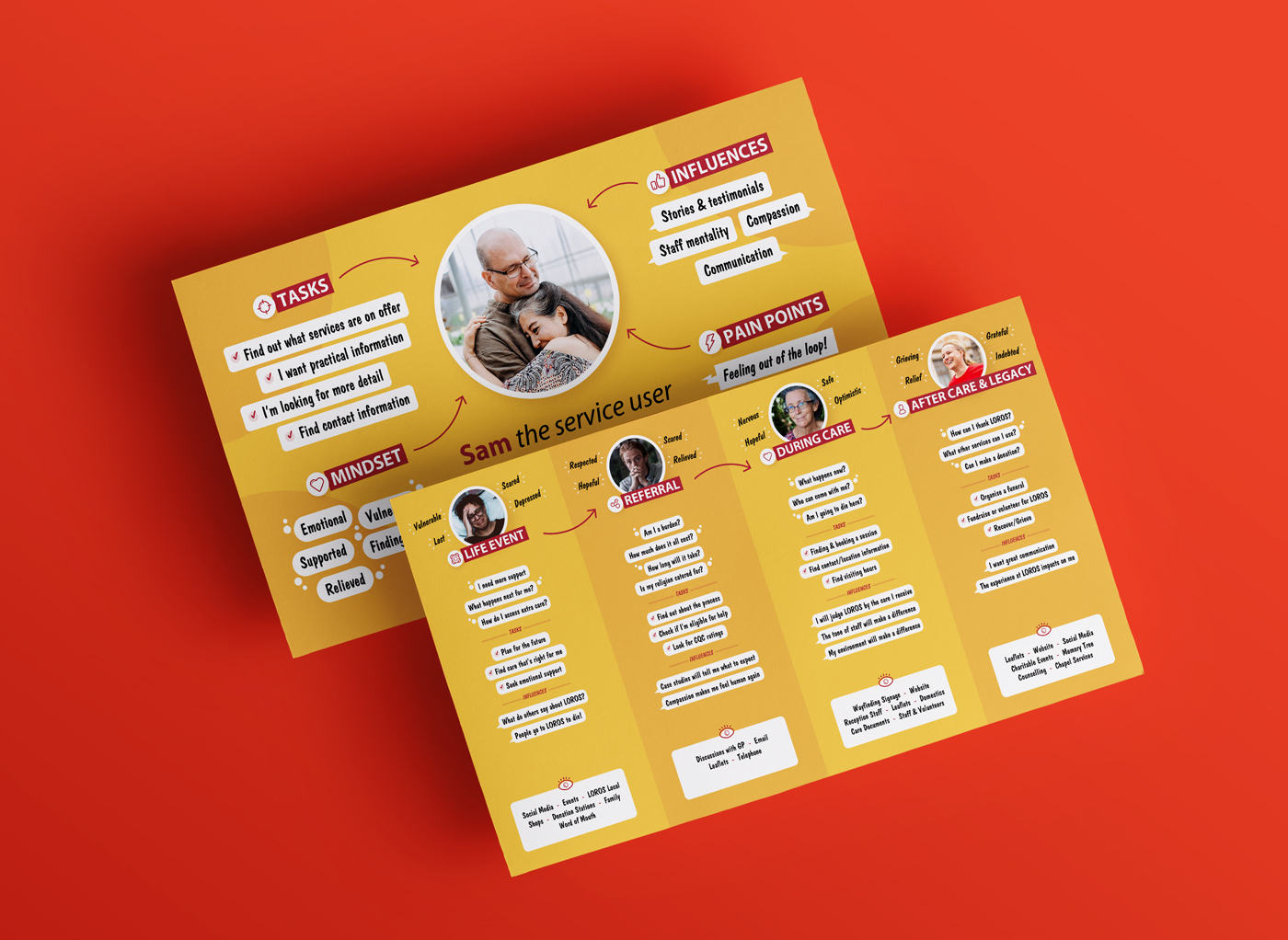 LOROS User Journey Map by Root Studio